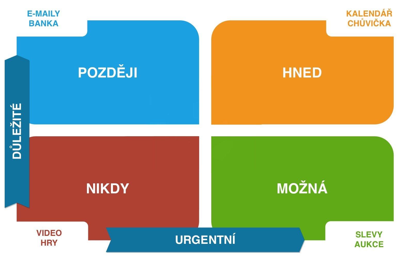 Diagram skupin oznámení podle urgence a důležitosti